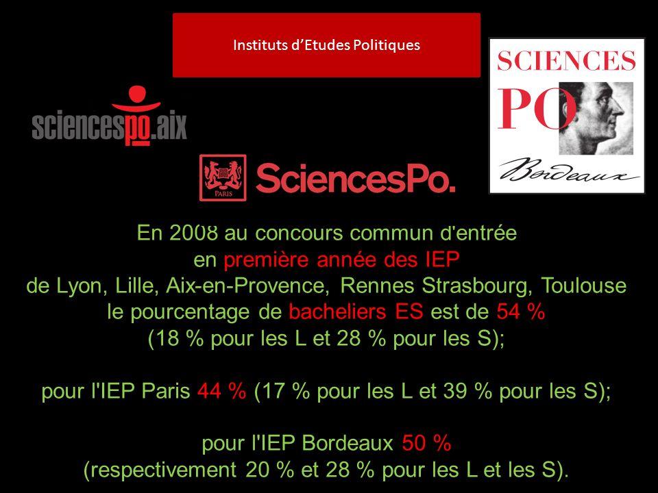 Instituts dEtudes Politiques En 2008 au concours commun d entrée en première année des IEP de Lyon, Lille, Aix-en-Provence, Rennes Strasbourg, Toulouse le pourcentage de bacheliers ES est de 54 % (18 % pour les L et 28 % pour les S); pour l IEP Paris 44 % (17 % pour les L et 39 % pour les S); pour l IEP Bordeaux 50 % (respectivement 20 % et 28 % pour les L et les S).