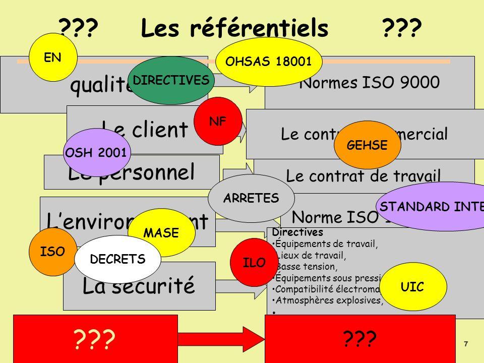 SUDEUROPE Pascal PERSIGNY 06/12/2005 8 ??.Les référentiels ??.