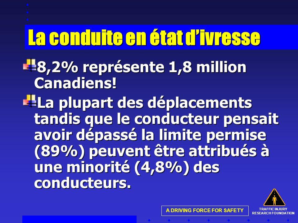 TRAFFIC INJURY RESEARCH FOUNDATION A DRIVING FORCE FOR SAFETY La conduite en état divresse 8,2% représente 1,8 million Canadiens! La plupart des dépla