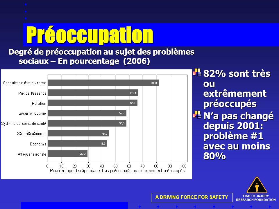 TRAFFIC INJURY RESEARCH FOUNDATION A DRIVING FORCE FOR SAFETY Préoccupation Degré de préoccupation au sujet des problèmes sociaux – En pourcentage (2006) 82% sont très ou extrêmement préoccupés Na pas changé depuis 2001: problème #1 avec au moins 80%