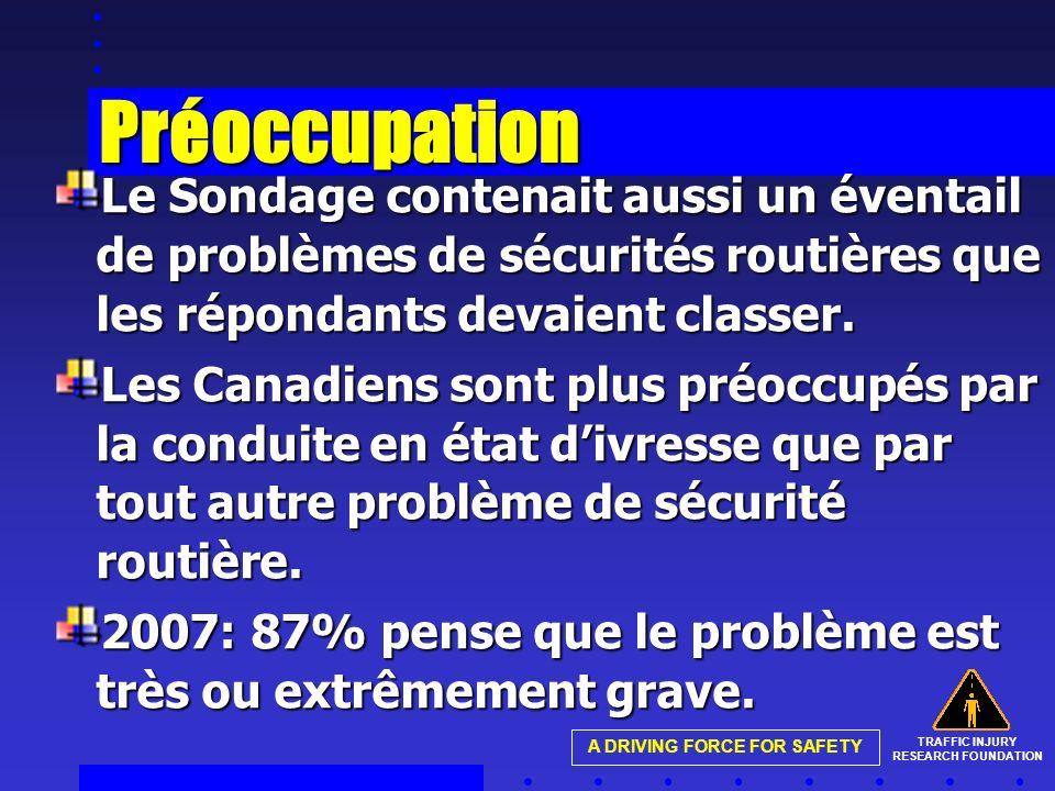 TRAFFIC INJURY RESEARCH FOUNDATION A DRIVING FORCE FOR SAFETY Préoccupation Le Sondage contenait aussi un éventail de problèmes de sécurités routières