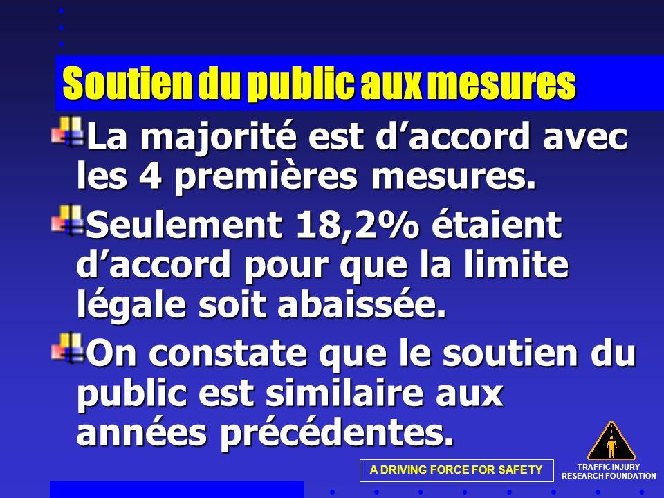 TRAFFIC INJURY RESEARCH FOUNDATION A DRIVING FORCE FOR SAFETY Soutien du public aux mesures La majorité est daccord avec les 4 premières mesures.