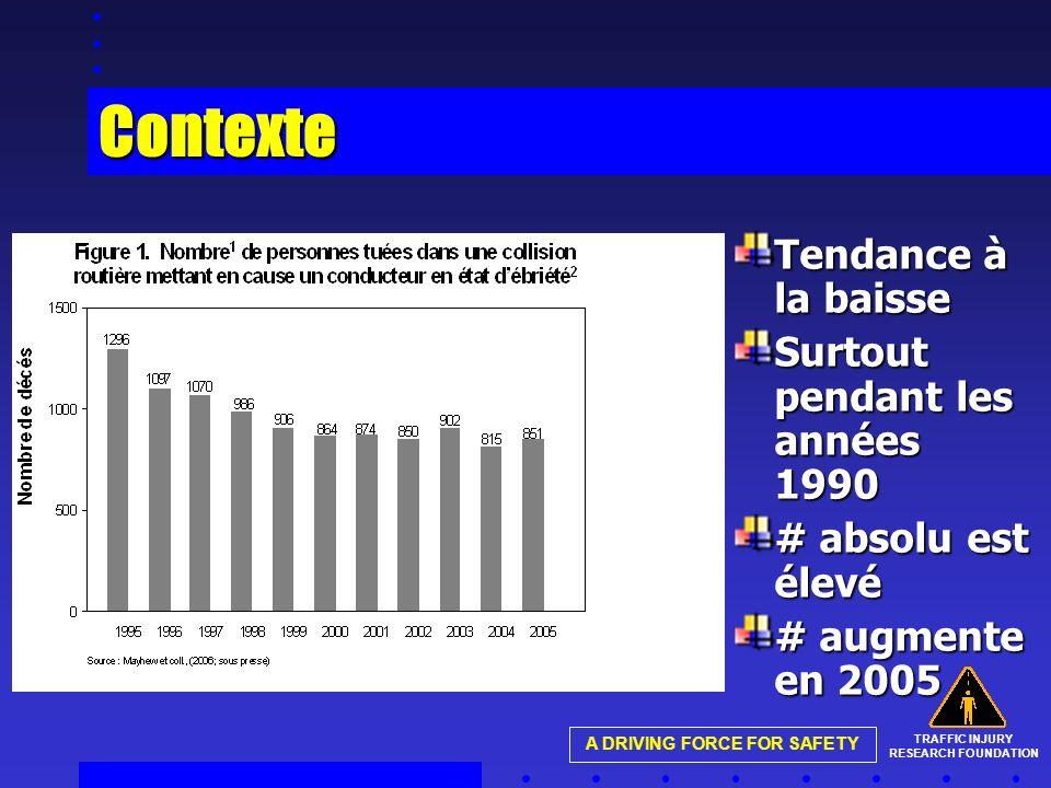 TRAFFIC INJURY RESEARCH FOUNDATION A DRIVING FORCE FOR SAFETY Contexte Tendance à la baisse Surtout pendant les années 1990 # absolu est élevé # augmente en 2005