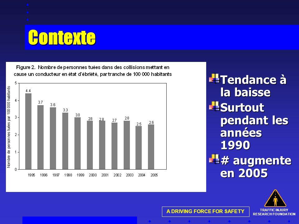 TRAFFIC INJURY RESEARCH FOUNDATION A DRIVING FORCE FOR SAFETY Contexte Tendance à la baisse Surtout pendant les années 1990 # augmente en 2005
