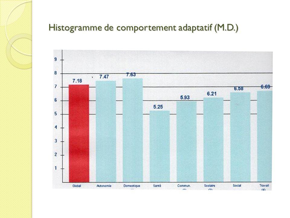 Histogramme de comportement adaptatif (M.D.)