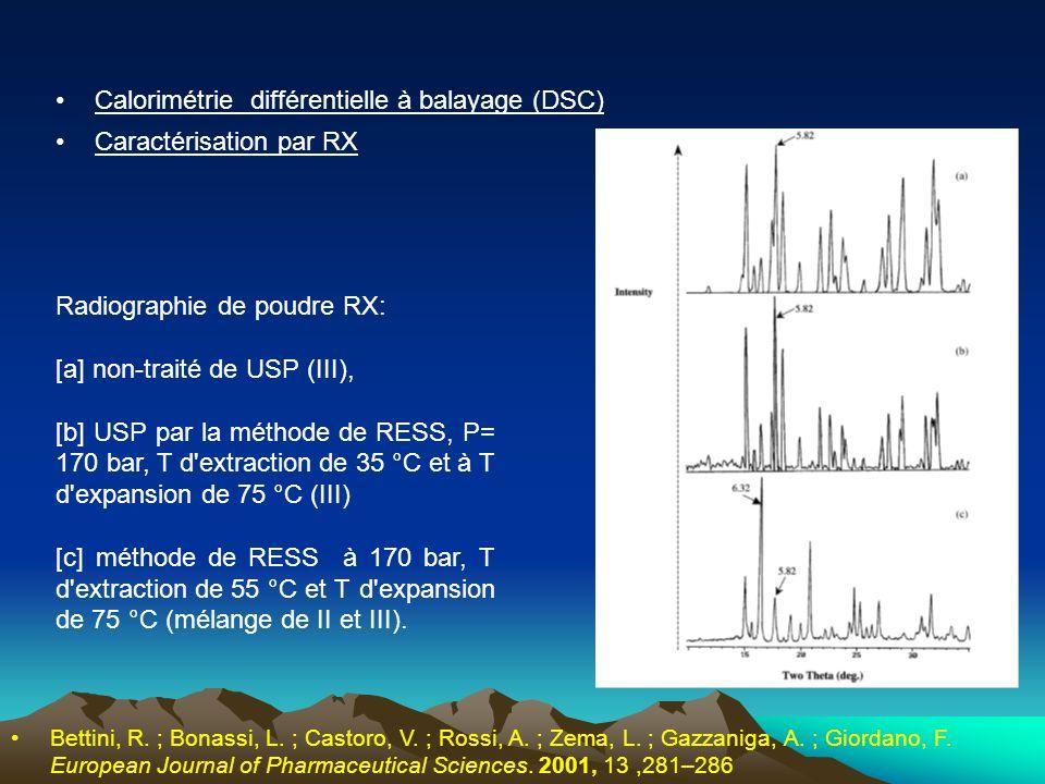Caractérisation par RX Radiographie de poudre RX: [a] non-traité de USP (III), [b] USP par la méthode de RESS, P= 170 bar, T d'extraction de 35 °C et