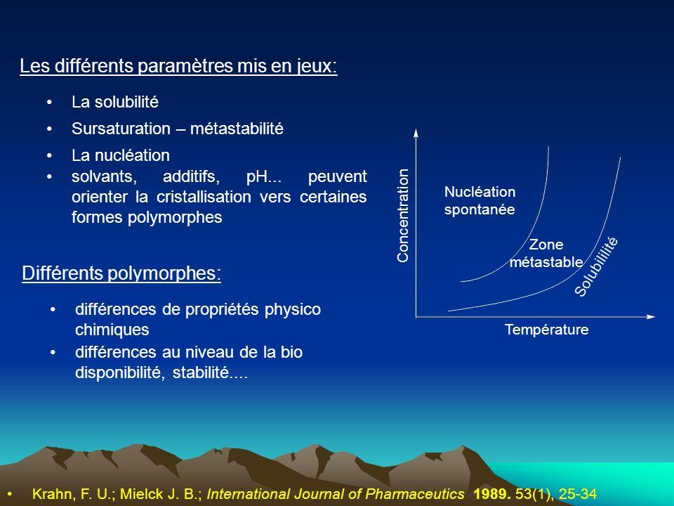 Les différents paramètres mis en jeux: Nucléation spontanée Zone métastable Solubililité Température Concentration Différents polymorphes: La solubili
