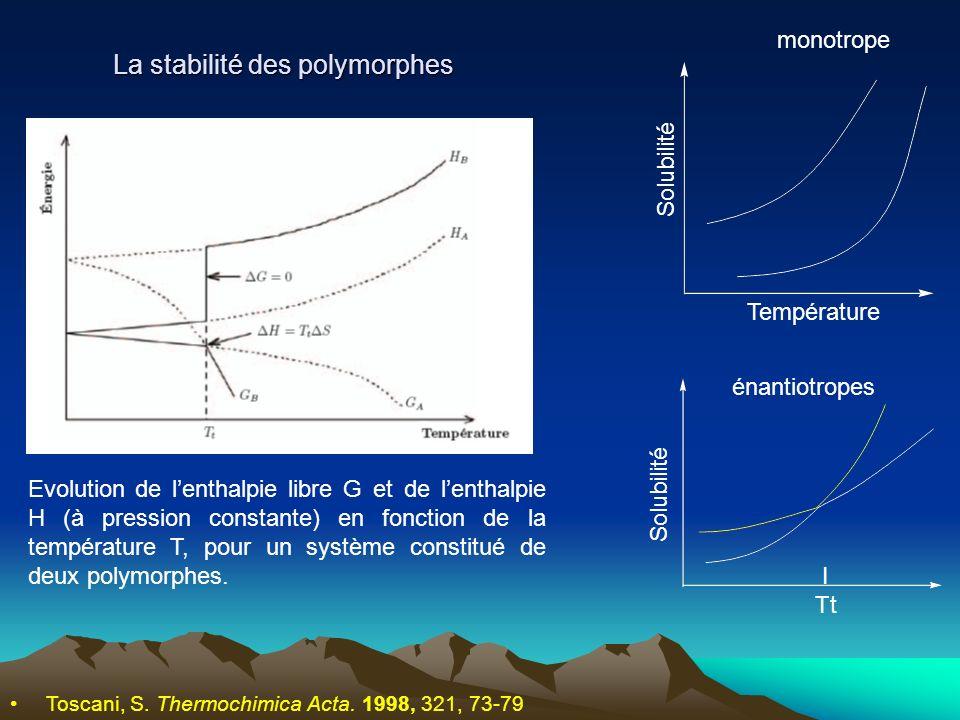 La stabilité des polymorphes Toscani, S. Thermochimica Acta. 1998, 321, 73-79 Evolution de lenthalpie libre G et de lenthalpie H (à pression constante