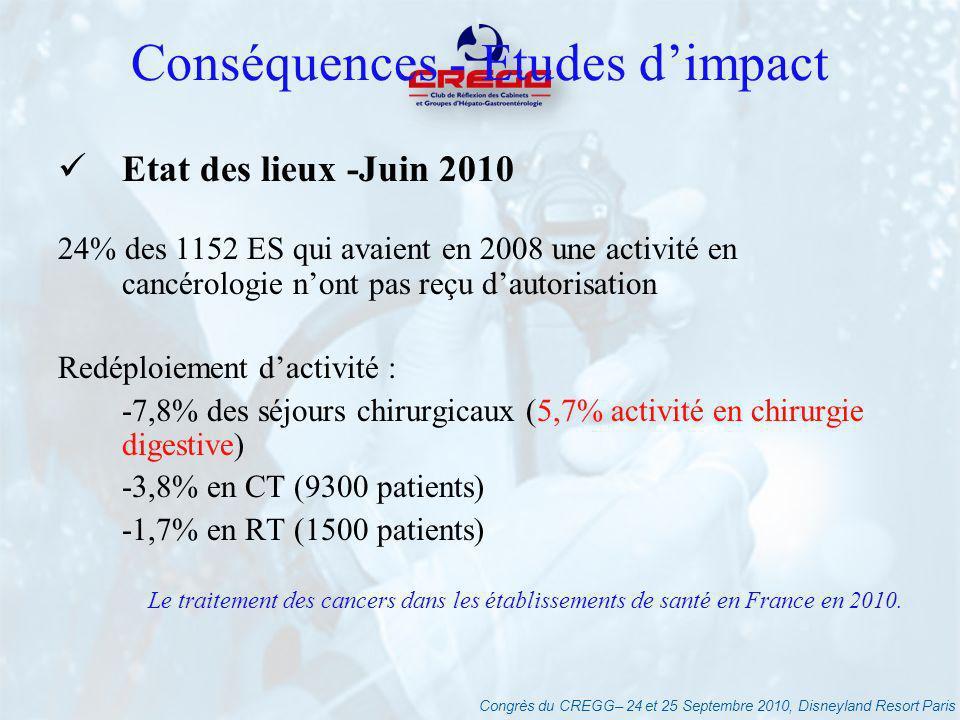 Congrès du CREGG– 24 et 25 Septembre 2010, Disneyland Resort Paris Conséquences - Etudes dimpact Etat des lieux -Juin 2010 24% des 1152 ES qui avaient