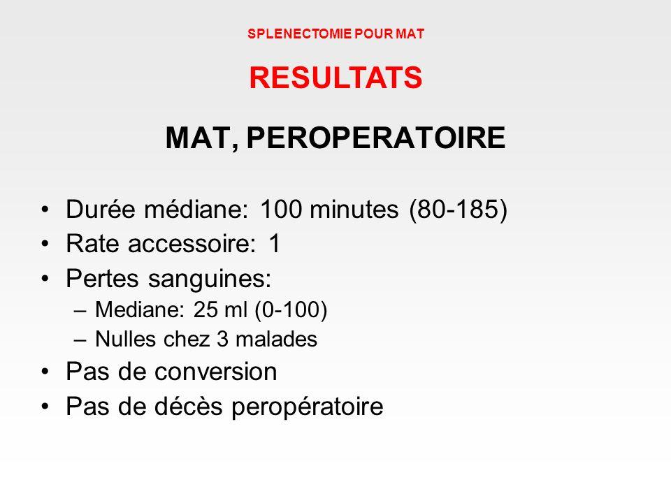 MAT, PEROPERATOIRE Durée médiane: 100 minutes (80-185) Rate accessoire: 1 Pertes sanguines: –Mediane: 25 ml (0-100) –Nulles chez 3 malades Pas de conv