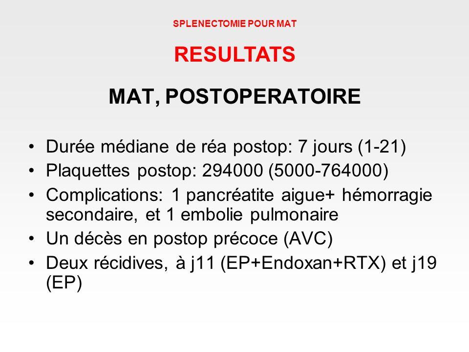 MAT, POSTOPERATOIRE Durée médiane de réa postop: 7 jours (1-21) Plaquettes postop: 294000 (5000-764000) Complications: 1 pancréatite aigue+ hémorragie
