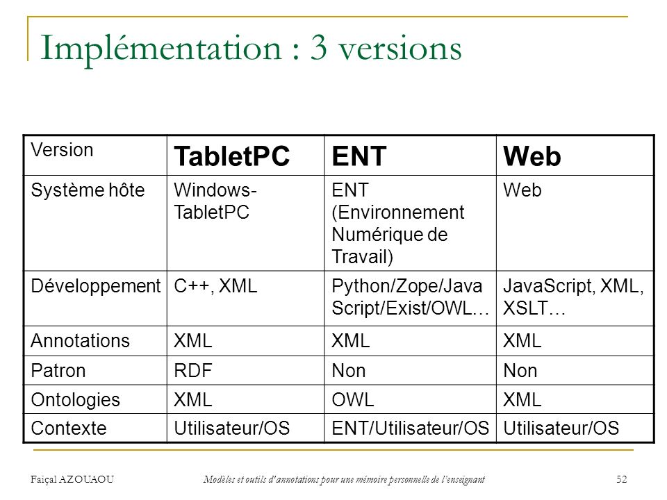 Faiçal AZOUAOU Modèles et outils d'annotations pour une mémoire personnelle de lenseignant 52 Implémentation : 3 versions Version TabletPCENTWeb Systè