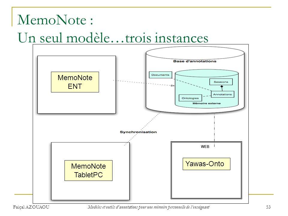 Faiçal AZOUAOU Modèles et outils d'annotations pour une mémoire personnelle de lenseignant 53 MemoNote : Un seul modèle…trois instances Patrons WEB Ya