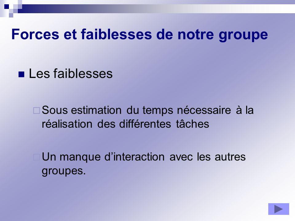 Forces et faiblesses de notre groupe Les faiblesses Sous estimation du temps nécessaire à la réalisation des différentes tâches Un manque dinteraction