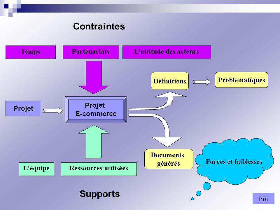 TempsPartenariats LéquipeRessources utilisées Fin Forces et faiblesses Documents générés Problématiques Définitions Lattitude des acteurs Projet E-com