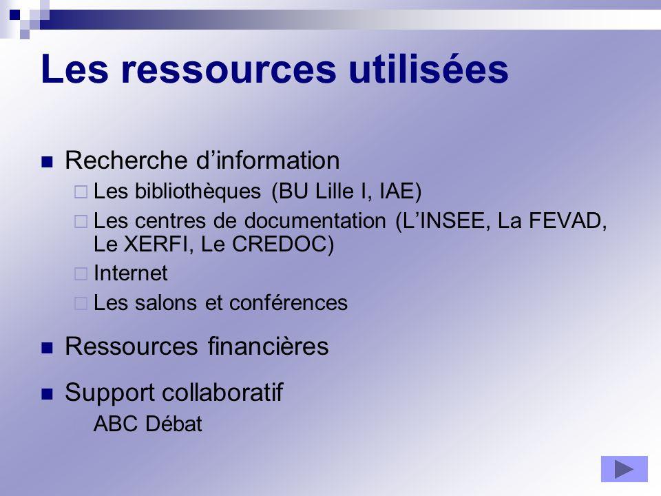 Les ressources utilisées Recherche dinformation Les bibliothèques (BU Lille I, IAE) Les centres de documentation (LINSEE, La FEVAD, Le XERFI, Le CREDO