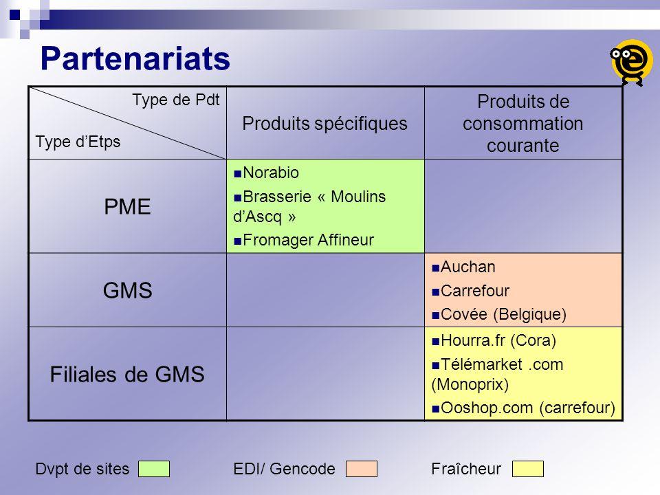 Partenariats Type de Pdt Produits spécifiques Produits de consommation courante PME Norabio Brasserie « Moulins dAscq » Fromager Affineur GMS Auchan C