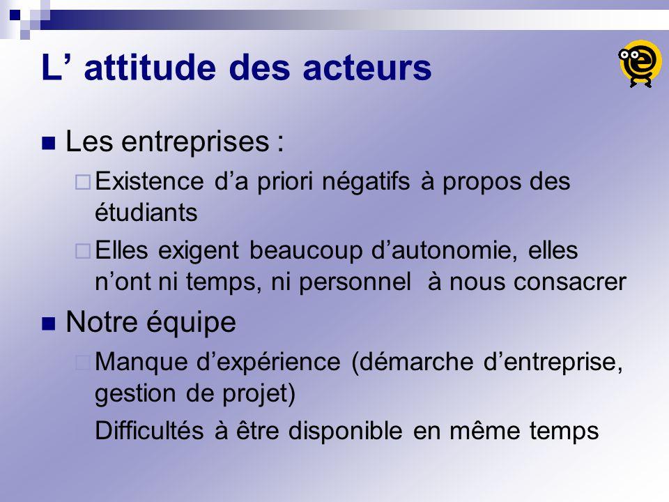 L attitude des acteurs Les entreprises : Existence da priori négatifs à propos des étudiants Elles exigent beaucoup dautonomie, elles nont ni temps, n