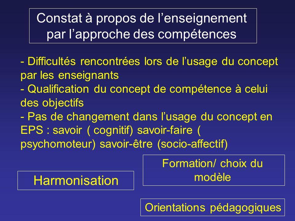 Constat à propos de lenseignement par lapproche des compétences - Difficultés rencontrées lors de lusage du concept par les enseignants - Qualification du concept de compétence à celui des objectifs - Pas de changement dans lusage du concept en EPS : savoir ( cognitif) savoir-faire ( psychomoteur) savoir-être (socio-affectif) Harmonisation Formation/ choix du modèle Orientations pédagogiques