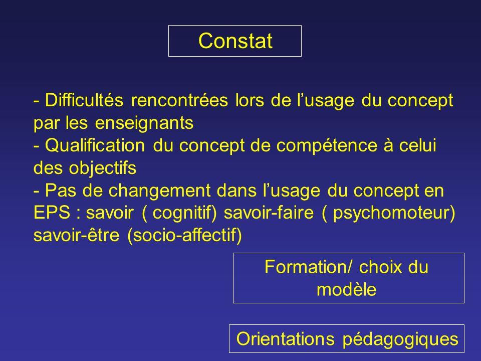 Constat - Difficultés rencontrées lors de lusage du concept par les enseignants - Qualification du concept de compétence à celui des objectifs - Pas de changement dans lusage du concept en EPS : savoir ( cognitif) savoir-faire ( psychomoteur) savoir-être (socio-affectif) Formation/ choix du modèle Orientations pédagogiques