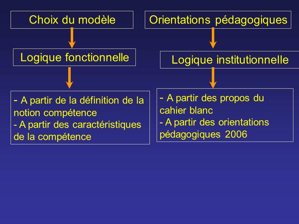 Choix du modèleOrientations pédagogiques Logique fonctionnelle Logique institutionnelle - A partir de la définition de la notion compétence - A partir des caractéristiques de la compétence - A partir des propos du cahier blanc - A partir des orientations pédagogiques 2006