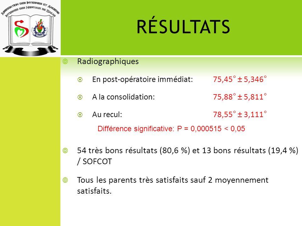 RÉSULTATS Radiographiques En post-opératoire immédiat: 75,45° ± 5,346° A la consolidation:75,88° ± 5,811° Au recul: 78,55° ± 3,111° 54 très bons résul