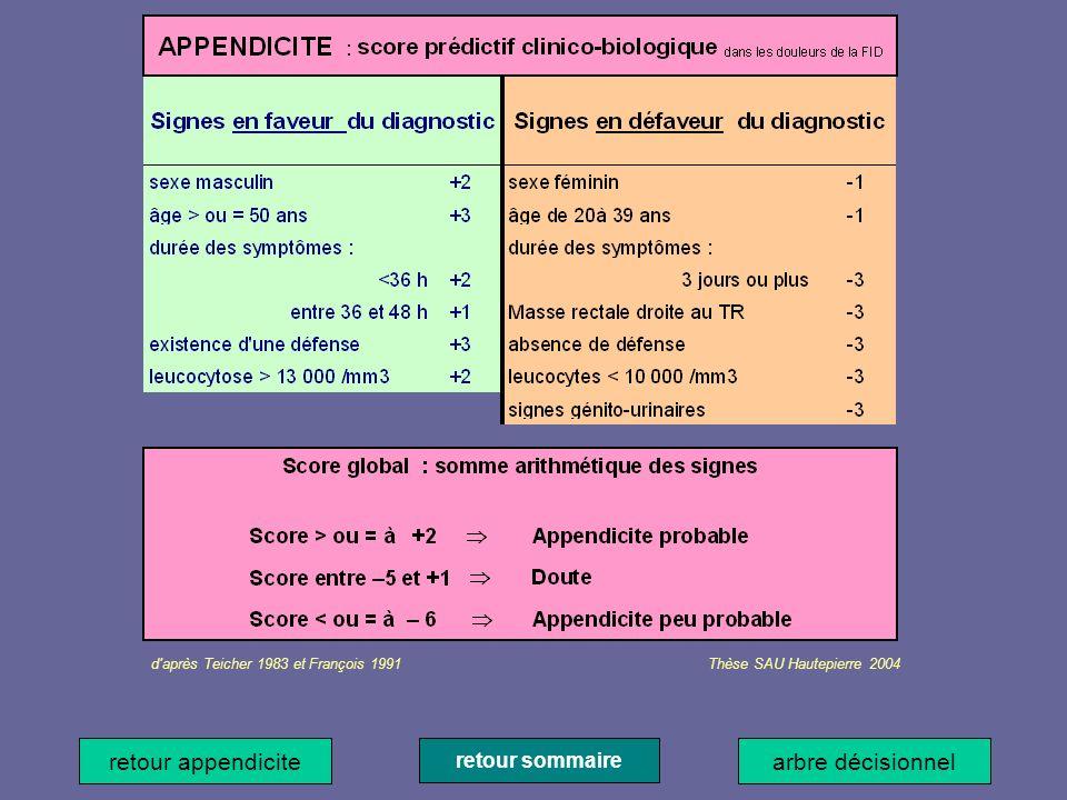 retour sommaire précédentsuivant retour appendicite d'après Teicher 1983 et François 1991 Thèse SAU Hautepierre 2004 arbre décisionnel
