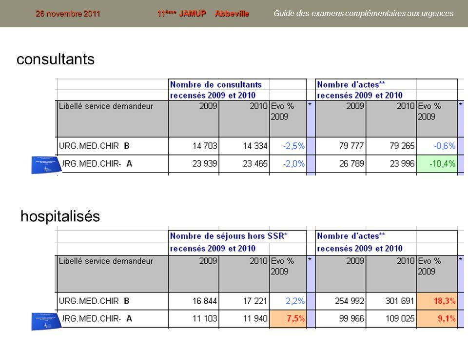 25 consultants 26 novembre 201111 ème JAMUP Abbeville 26 novembre 2011 11 ème JAMUP Abbeville Guide des examens complémentaires aux urgences hospitali