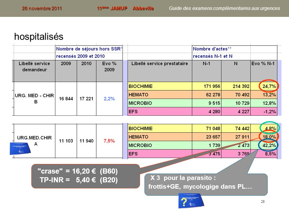 26 26 novembre 201111 ème JAMUP Abbeville 26 novembre 2011 11 ème JAMUP Abbeville Guide des examens complémentaires aux urgences hospitalisés
