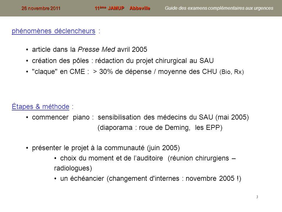 4 Étapes & méthode (suite) : élaboration du référentiel chirurgical (58 situations cliniques d urgences chirurgicales) sous-groupes de travail (34 praticiens : urgent., chir., anesth., Rx, spécialistes…) groupe de relecture (dont 12 chefs de service) validation par la CME (décembre 2005) impression de 300 livrets (mars 2006) mise en place : avril 2006 révision – actualisation du guide en 2008 + 40 situations médicales référentiels nationaux et internationaux et expertise des équipes locales nouvelle édition 3è édition : en cours 26 novembre 201111 ème JAMUP Abbeville 26 novembre 2011 11 ème JAMUP Abbeville Guide des examens complémentaires aux urgences …c est long !