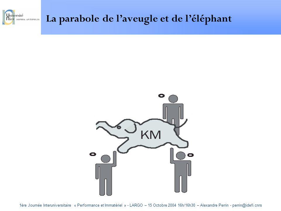 1ère Journée Interuniversitaire « Performance et Immatériel » - LARGO – 15 Octobre 2004 16h/16h30 – Alexandre Perrin - perrin@idefi.cnrs La parabole d