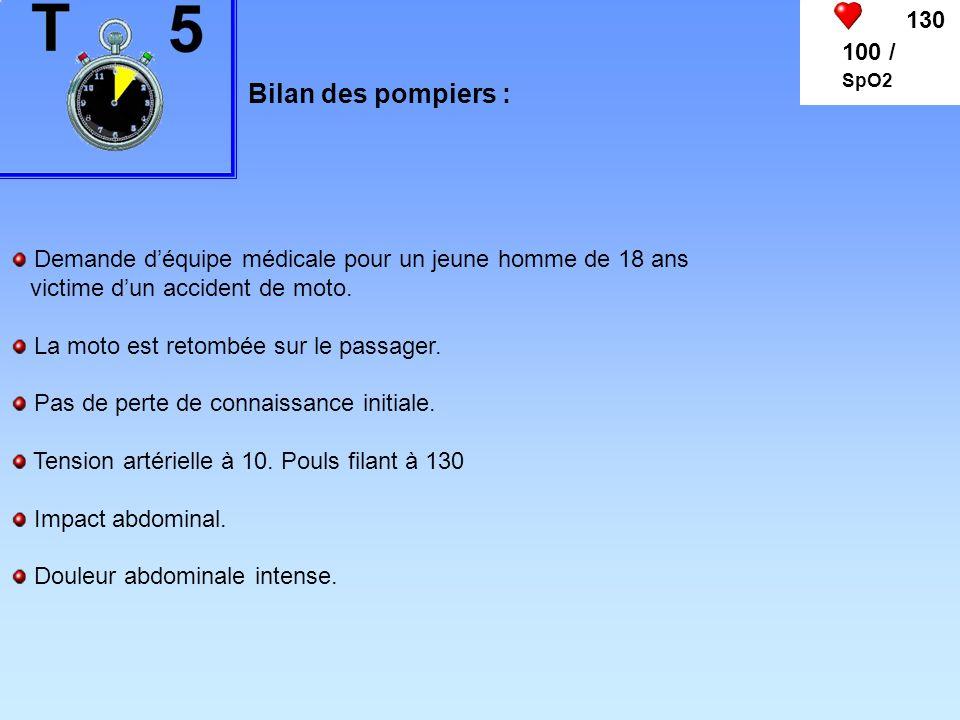 130 100 / SpO2 Bilan des pompiers : Demande déquipe médicale pour un jeune homme de 18 ans victime dun accident de moto. La moto est retombée sur le p