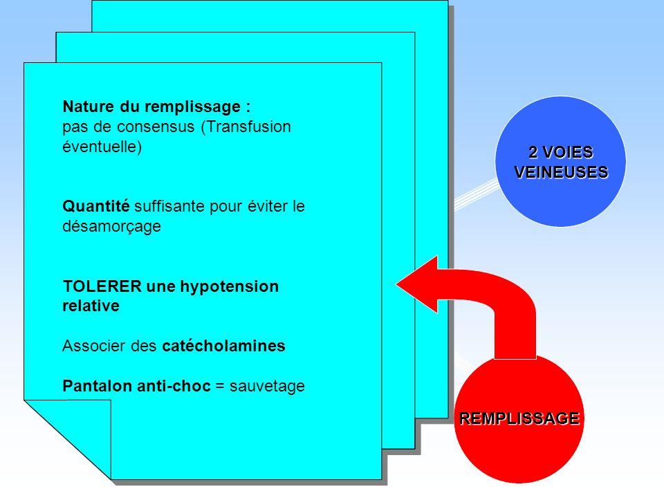 PATIENTINSTABLE O2 2 VOIES VEINEUSES REMPLISSAGE Nature du remplissage : pas de consensus (Transfusion éventuelle) Quantité suffisante pour éviter le
