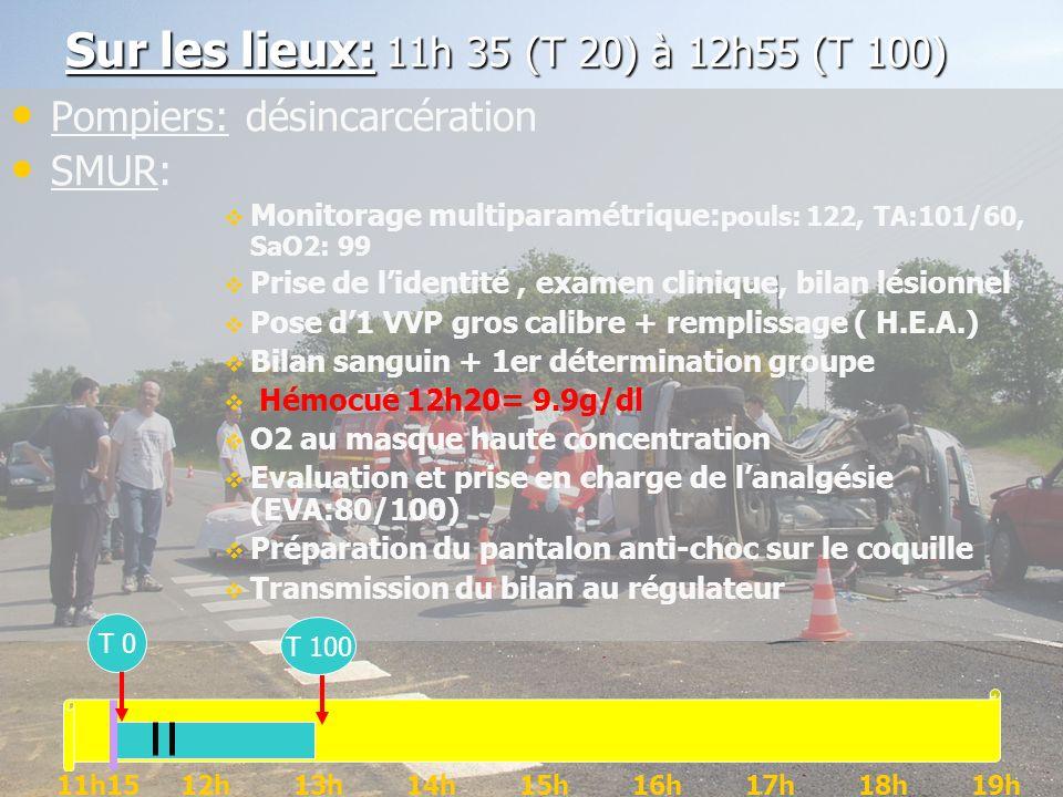 Sur les lieux: 11h 35 (T 20) à 12h55 (T 100) Pompiers: désincarcération SMUR: Monitorage multiparamétrique: pouls: 122, TA:101/60, SaO2: 99 Prise de l