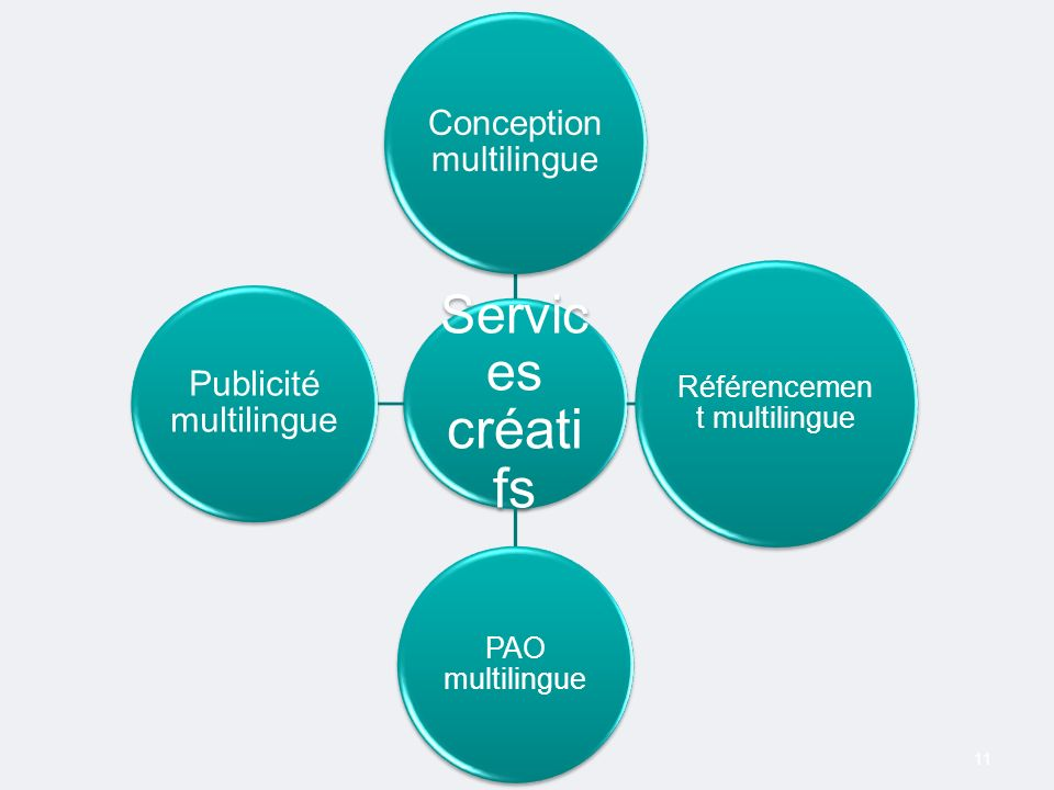 11 Servic es créati fs Conception multilingue Référencemen t multilingue PAO multilingue Publicité multilingue