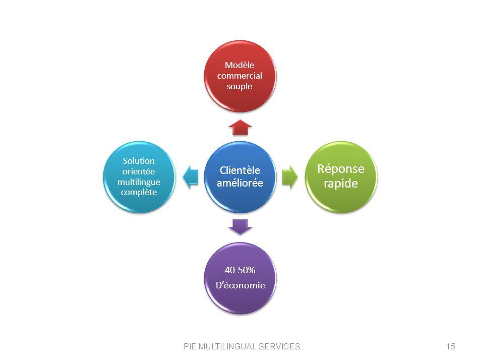 PIE MULTILINGUAL SERVICES15 Clientèle améliorée Modèle commercial souple Répons e rapide 40-50% Déconomie Solution orientée multilingue complète