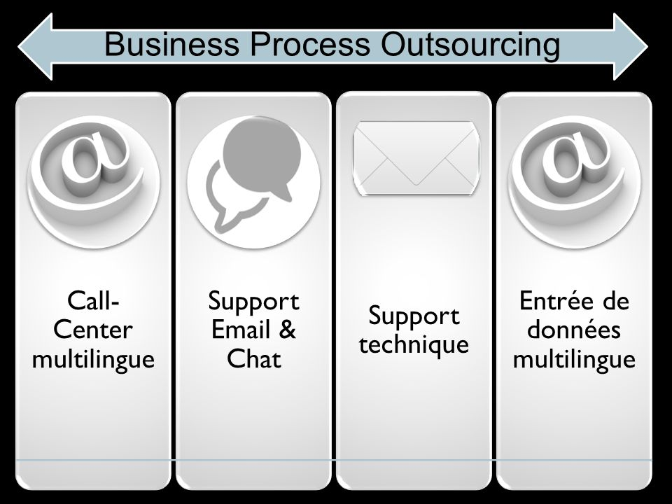 Call- Center multilingu e Support Email & Chat Support technique Entrée de données multilingu e Business Process Outsourcing
