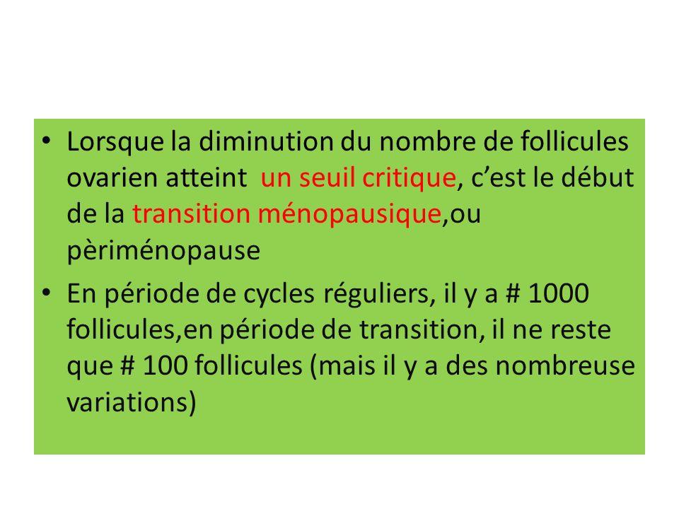Lorsque la diminution du nombre de follicules ovarien atteint un seuil critique, cest le début de la transition ménopausique,ou pèriménopause En période de cycles réguliers, il y a # 1000 follicules,en période de transition, il ne reste que # 100 follicules (mais il y a des nombreuse variations)