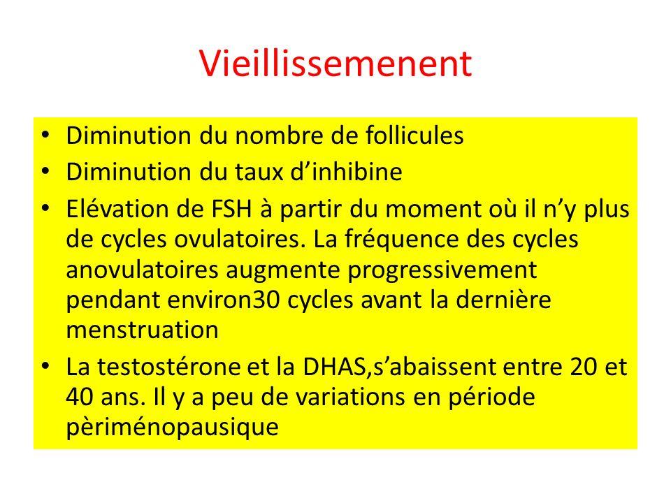 Vieillissemenent Diminution du nombre de follicules Diminution du taux dinhibine Elévation de FSH à partir du moment où il ny plus de cycles ovulatoires.