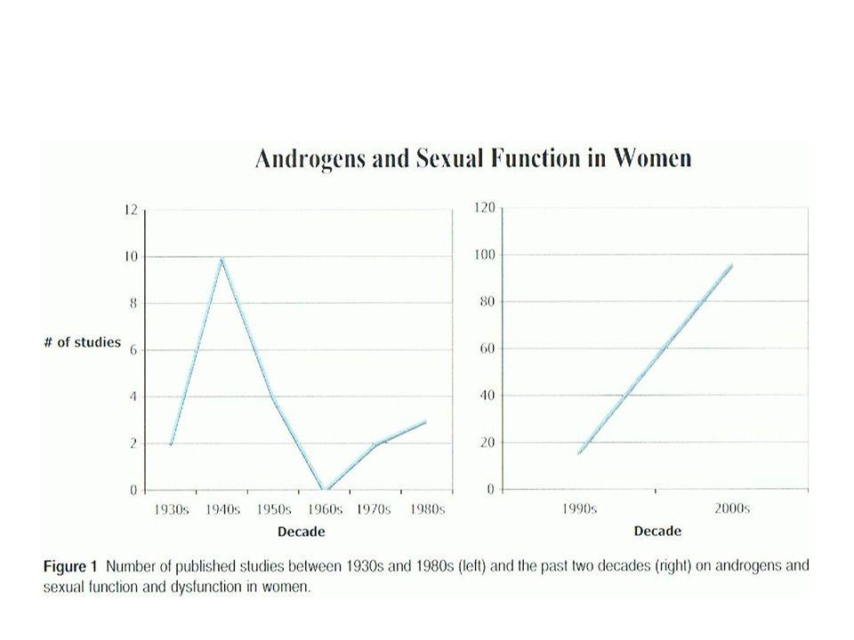 Les variations de androgènes au cours de la vie