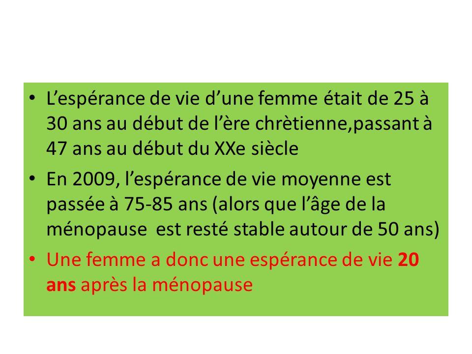 Lespérance de vie dune femme était de 25 à 30 ans au début de lère chrètienne,passant à 47 ans au début du XXe siècle En 2009, lespérance de vie moyenne est passée à 75-85 ans (alors que lâge de la ménopause est resté stable autour de 50 ans) Une femme a donc une espérance de vie 20 ans après la ménopause