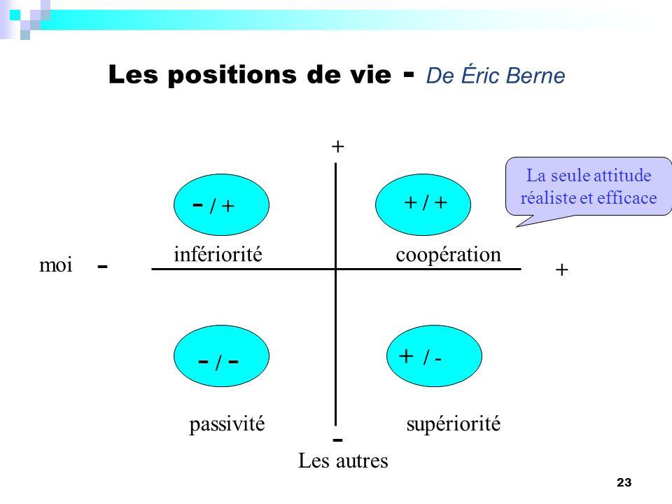 23 Les positions de vie - De Éric Berne moi - + - + + / + + / - - / + - / -- / - passivitésupériorité coopérationinfériorité La seule attitude réalist