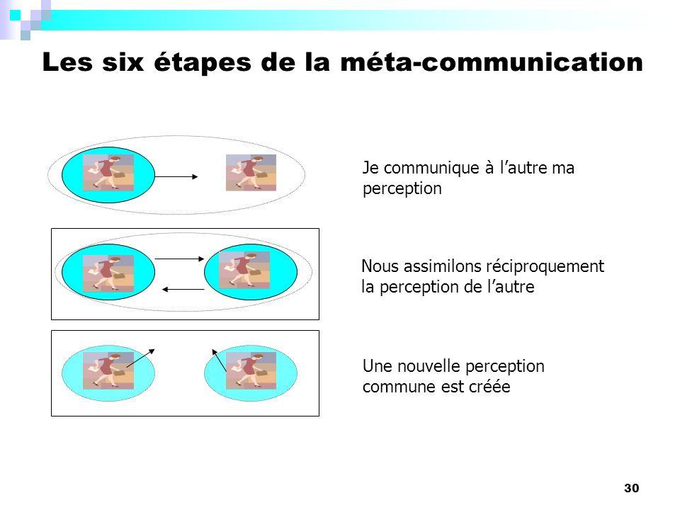30 Les six étapes de la méta-communication Je communique à lautre ma perception Nous assimilons réciproquement la perception de lautre Une nouvelle pe