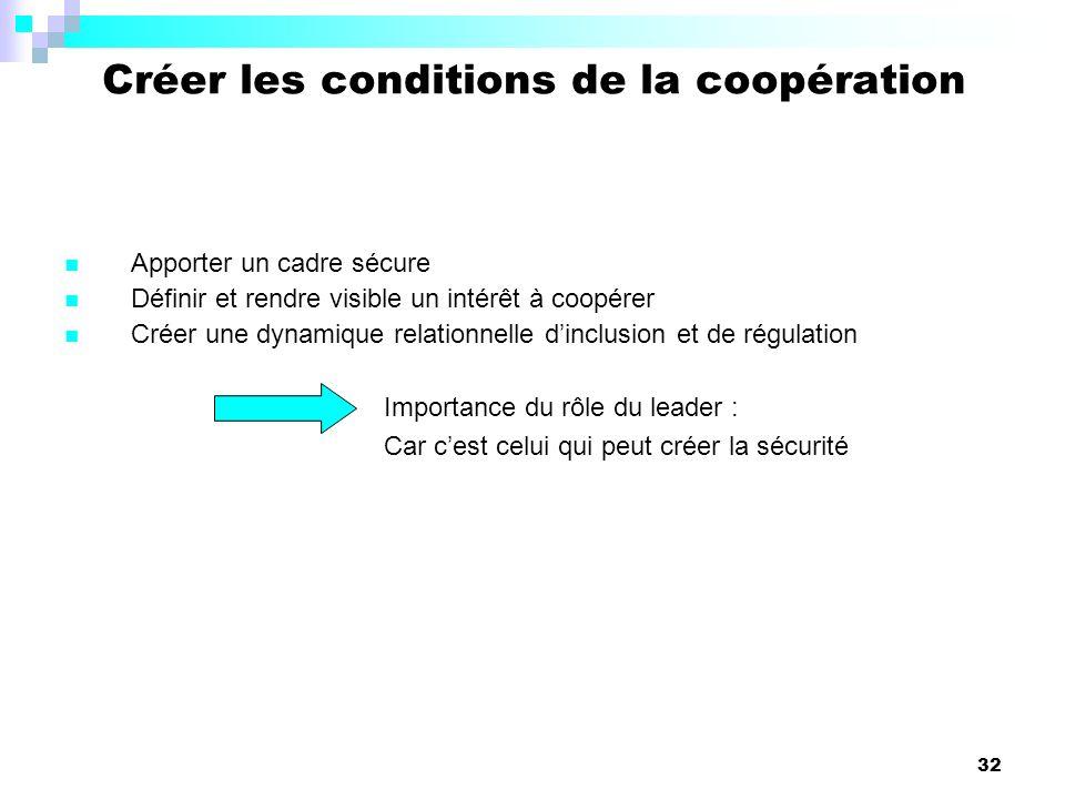 32 Apporter un cadre sécure Définir et rendre visible un intérêt à coopérer Créer une dynamique relationnelle dinclusion et de régulation Importance d