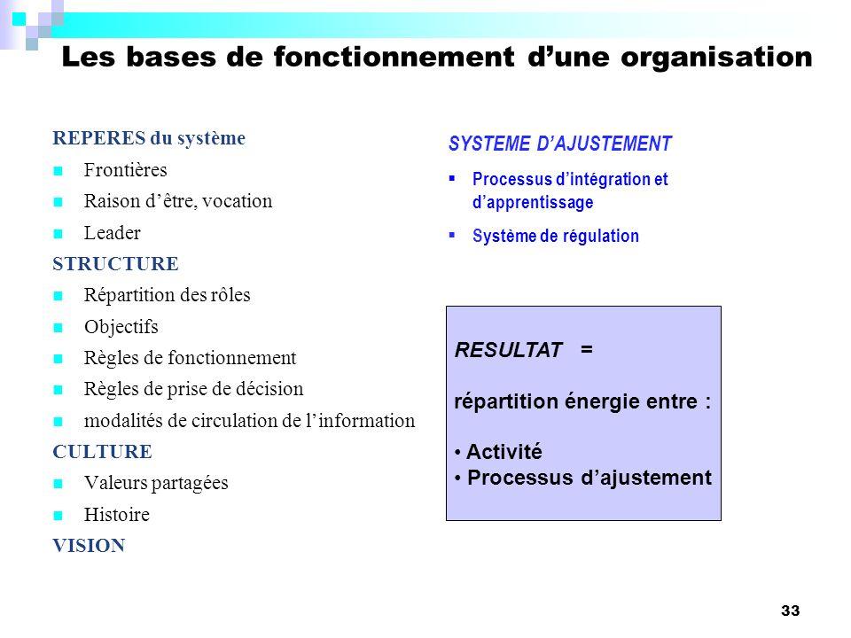 33 RESULTAT = répartition énergie entre : Activité Processus dajustement Les bases de fonctionnement dune organisation REPERES du système Frontières R