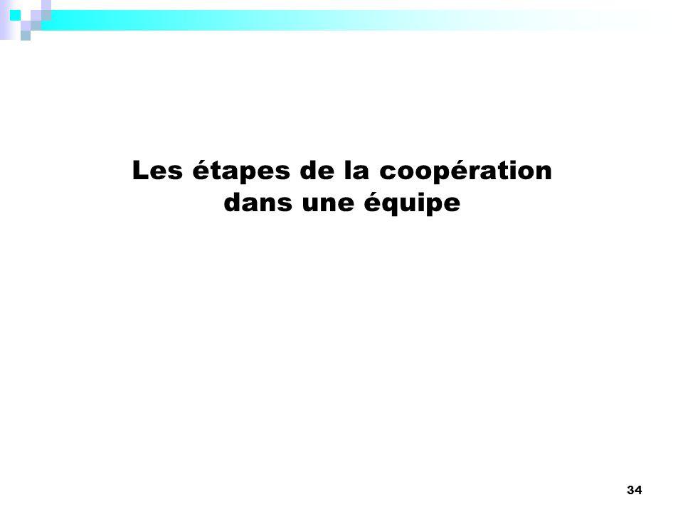 34 Les étapes de la coopération dans une équipe