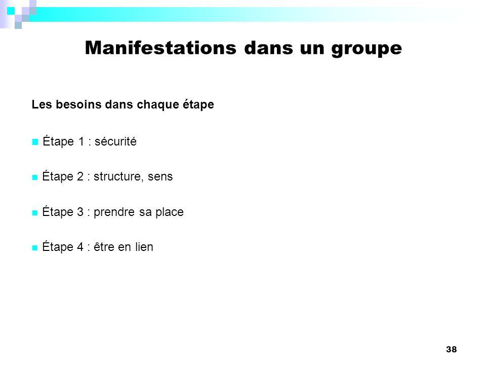 38 Manifestations dans un groupe Les besoins dans chaque étape Étape 1 : sécurité Étape 2 : structure, sens Étape 3 : prendre sa place Étape 4 : être