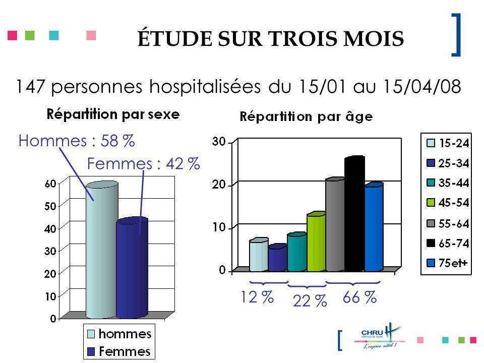 ÉTUDE SUR TROIS MOIS 86 61 147 personnes hospitalisées du 15/01 au 15/04/08 Hommes : 58 % Femmes : 42 % 12 % 22 % 66 %