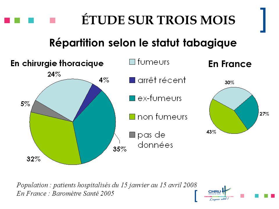 ÉTUDE SUR TROIS MOIS Répartition selon le statut tabagique Population : patients hospitalisés du 15 janvier au 15 avril 2008 En France : Baromètre San