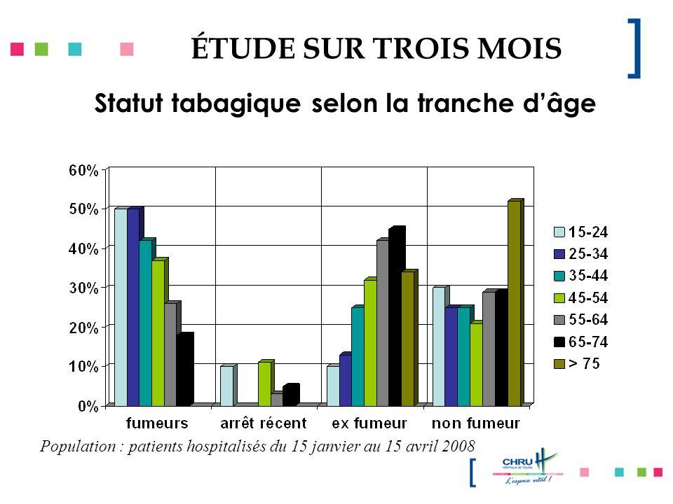 ÉTUDE SUR TROIS MOIS Population : patients hospitalisés du 15 janvier au 15 avril 2008 Statut tabagique selon la tranche dâge